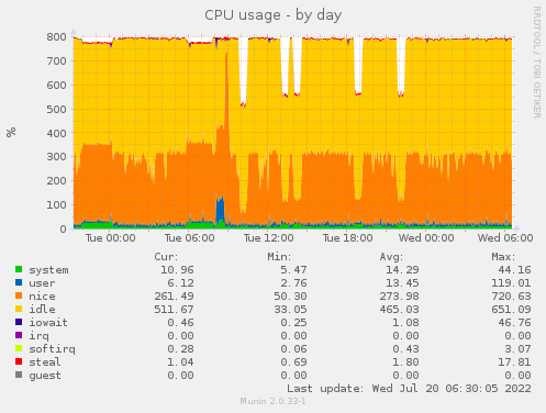 CPU usage - by day