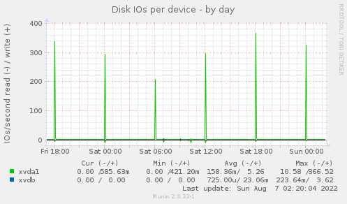 Disk IOs - by day