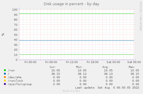 Disk throughput - by day