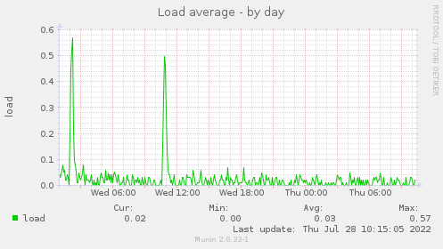 Load average - by day