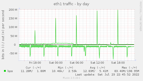 Network traffic - by day