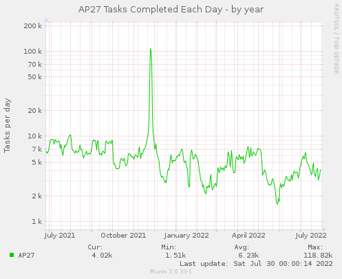 AP27 Tasks per Day - by year