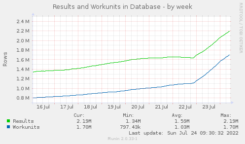 Results and Workunit - by week