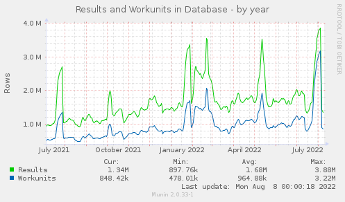 Results and Workunit - by year