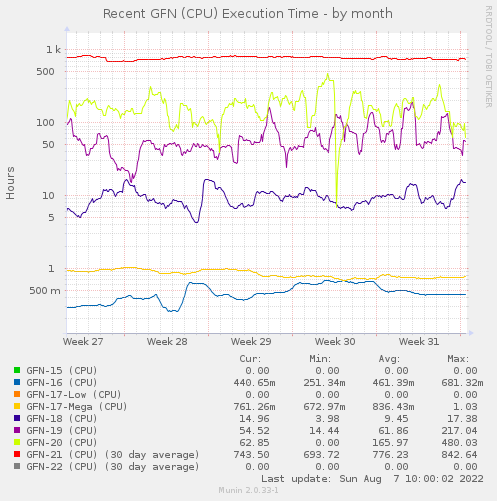 Recent GFN (CPU) Elapsed Time - by month