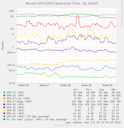 Recent GFN (GPU) Elapsed Time - by month