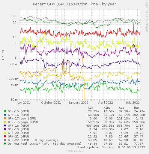 Recent GFN (GPU) Elapsed Time - by year
