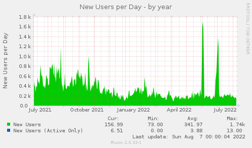 New Users (Last 24 Hours) - by year
